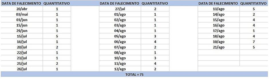 Bahia registra 75 mortes e 4.461 novos casos de covid-19 em 24h