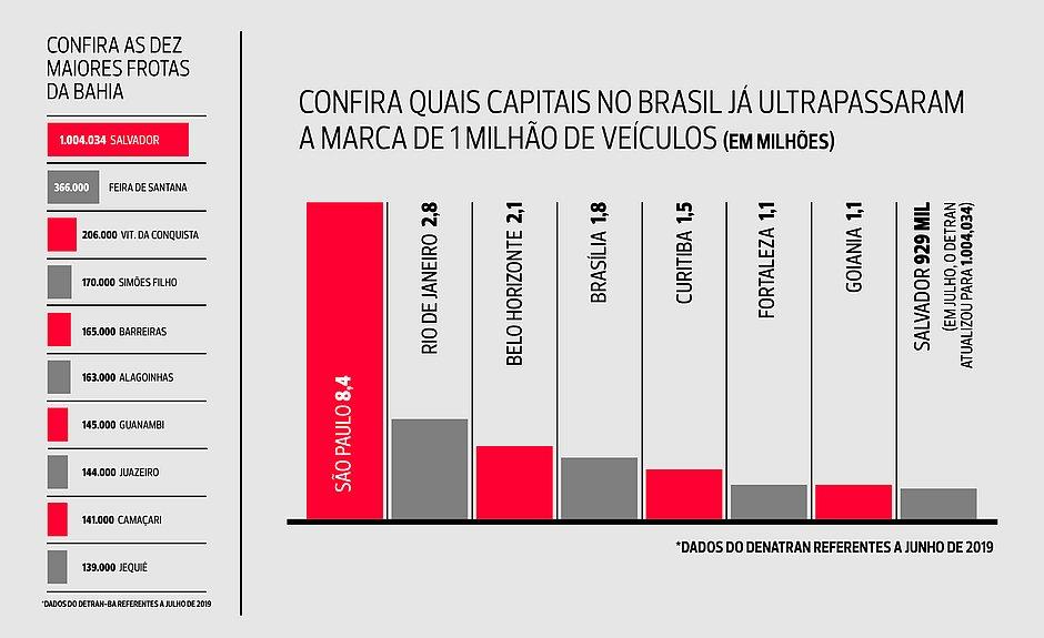 Confira o ranking das cidades no Brasil e na Bahia