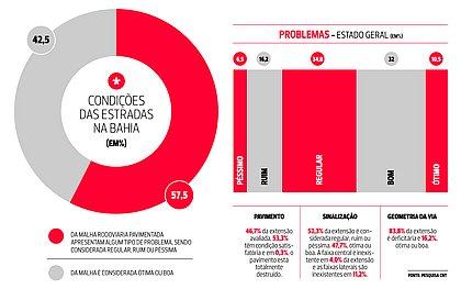 Bahia tem dois trechos de rodovias entre os 10 piores do país