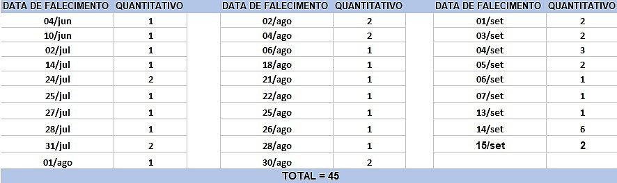 Bahia registra 45 mortes e 2.237 novos casos de covid-19 em 24h