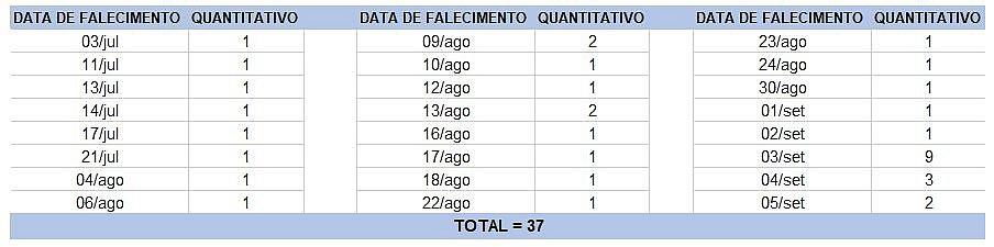 Bahia registra 37 mortes e 2.040 novos casos de covid-19 em 24h