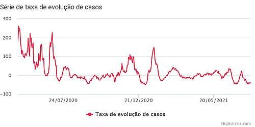 Número de casos ativos na Bahia reduziu 60,1% em julho