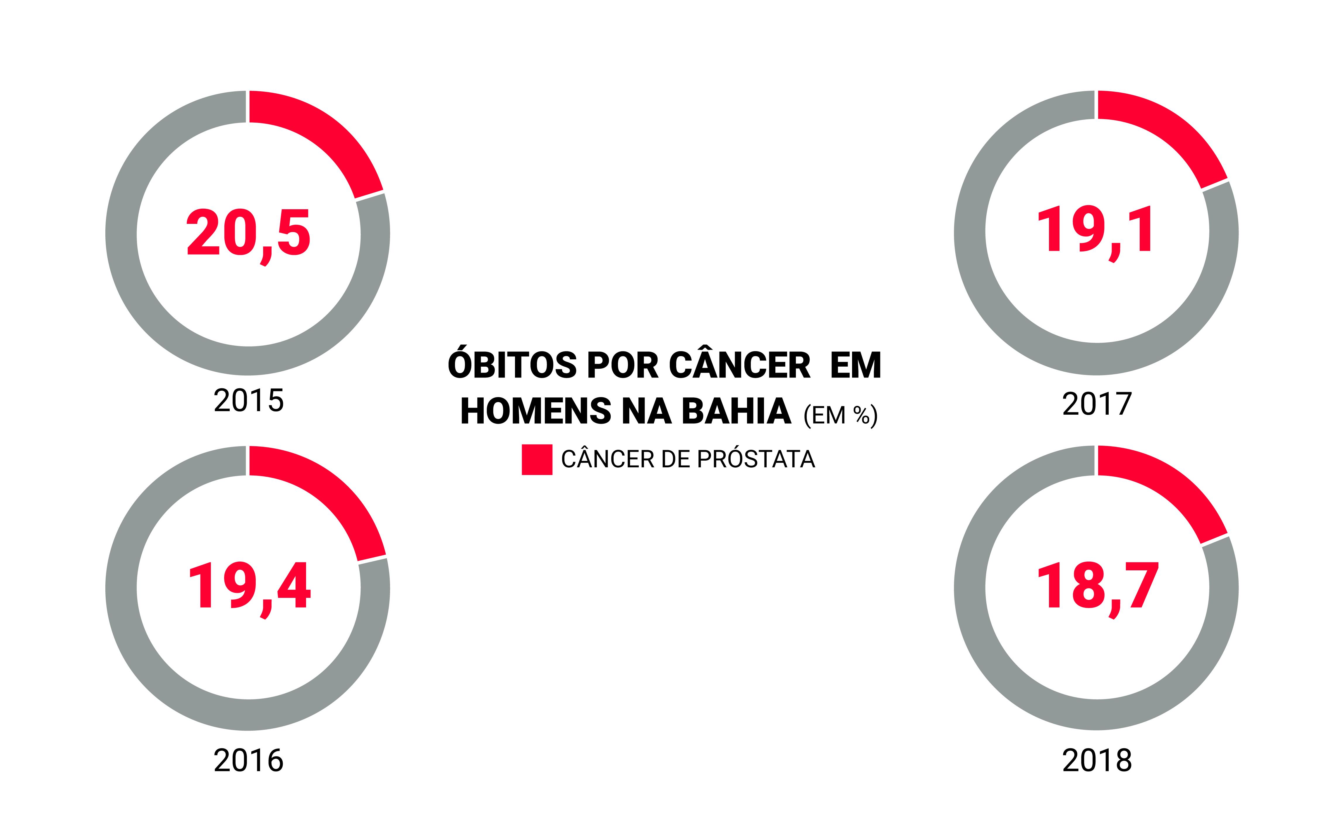 numero de mortes por cancer de prostata