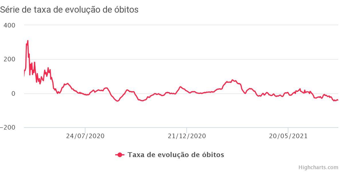 Número de óbitos caiu quase 40% em julho na Bahia