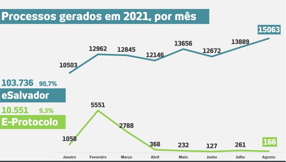 O e-Salvador permitiu que mais processos fossem abertos. Em 2021, foram mais de 160 mil